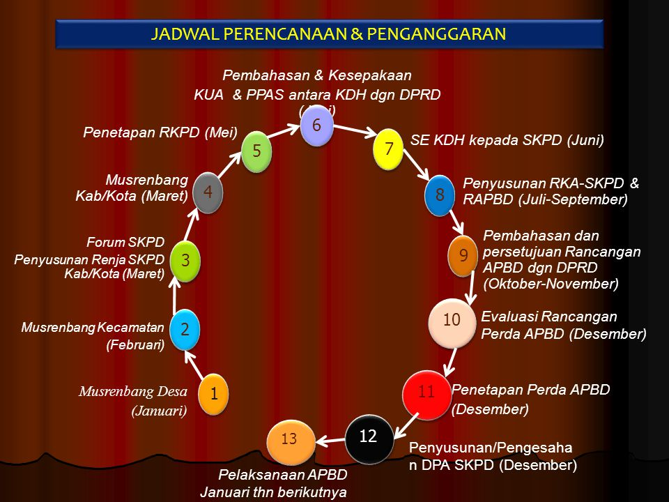 Dilakukan oleh Tim Anggaran (TAPD) sesuai dengan alokasi yang ada di RKPD.