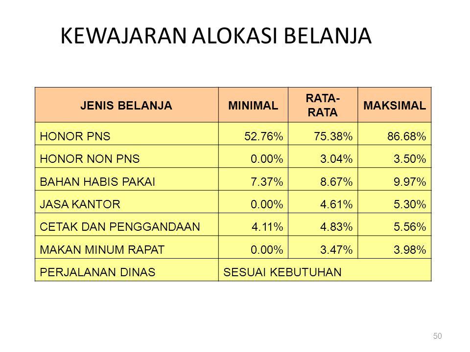 50 KEWAJARAN ALOKASI BELANJA JENIS BELANJAMINIMAL RATA- RATA MAKSIMAL HONOR PNS52.76%75.38%86.68% HONOR NON PNS0.00%3.04%3.50% BAHAN HABIS PAKAI7.37%8