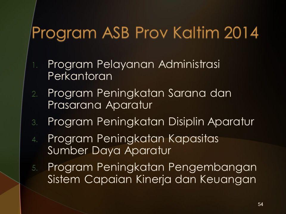 54 1. Program Pelayanan Administrasi Perkantoran 2. Program Peningkatan Sarana dan Prasarana Aparatur 3. Program Peningkatan Disiplin Aparatur 4. Prog