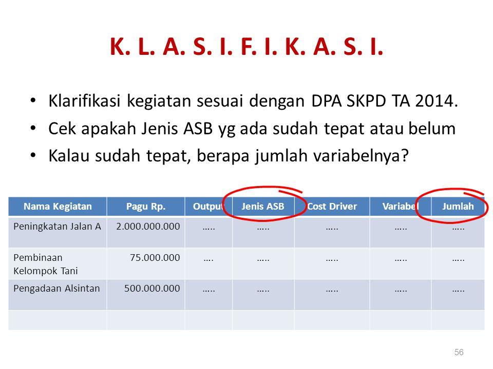 K.L. A. S. I. F. I. K. A. S. I. Klarifikasi kegiatan sesuai dengan DPA SKPD TA 2014.