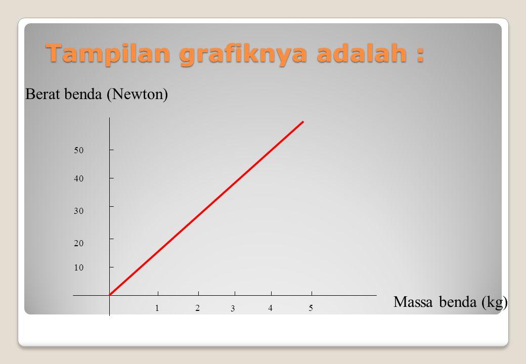 Analisis data hasil pengukuran massa di atas sebagai berikut BendaMassa ( kg ) Percepatan Grafitasi (m/s 2 ) Gaya Berat ( Newton ) I II III IV V 1234512345 10 20 30 40 50