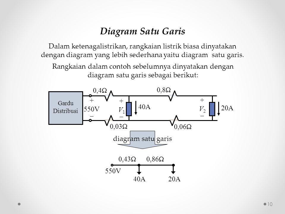 Diagram Satu Garis 0,43  0,86  550V 40A20A Gardu Distribusi + 550V  40A 20A 0,4  0,03  0,8  0,06  +V1+V1 +V2+V2 Dalam ketenagalistrikan, rangkaian listrik biasa dinyatakan dengan diagram yang lebih sederhana yaitu diagram satu garis.