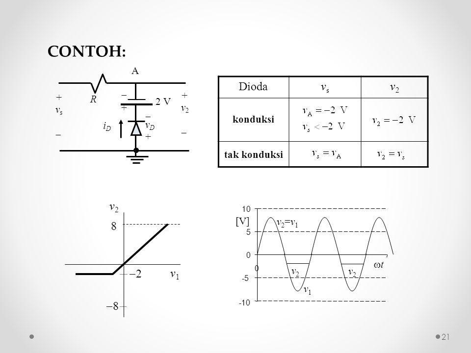 vD+vD+ ++ 2 V R +vs+vs +v2+v2 iDiD A v1v1 v2v2 8 88 22 Diodavsvs v2v2 konduksi tak konduksi CONTOH: -10 -5 0 5 10 0 tt v2=v1v2=v1 v2v2 v1v1 [V] v2v2 21