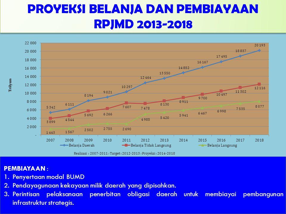 PROYEKSI BELANJA DAN PEMBIAYAAN RPJMD 2013-2018 PROYEKSI BELANJA DAN PEMBIAYAAN RPJMD 2013-2018 PEMBIAYAAN : 1.Penyertaan modal BUMD 2.Pendayagunaan k