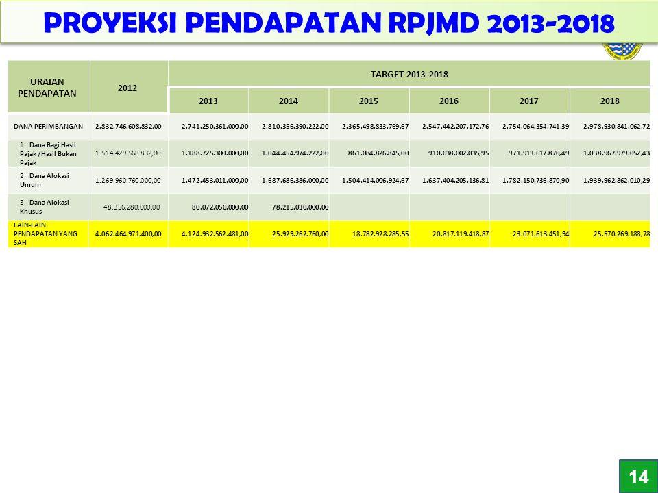 16 PROYEKSI PENDAPATAN RPJMD 2013-2018 URAIAN PENDAPATAN 2012 TARGET 2013-2018 201320142015201620172018 DANA PERIMBANGAN 2.832.746.608.832,00 2.741.25