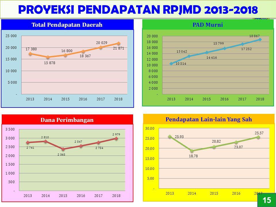 17 PROYEKSI PENDAPATAN RPJMD 2013-2018 PAD Murni Pendapatan Lain-lain Yang Sah 43 15 Total Pendapatan Daerah Dana Perimbangan