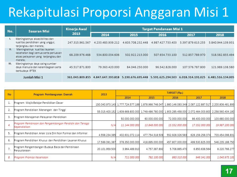 Rekapitulasi Proporsi Anggaran Misi 1 No.Sasaran Misi Kinerja Awal 2013 Target Pendanaan Misi 1 20142015201620172018 I. Meningkatnya aksesibilitas dan