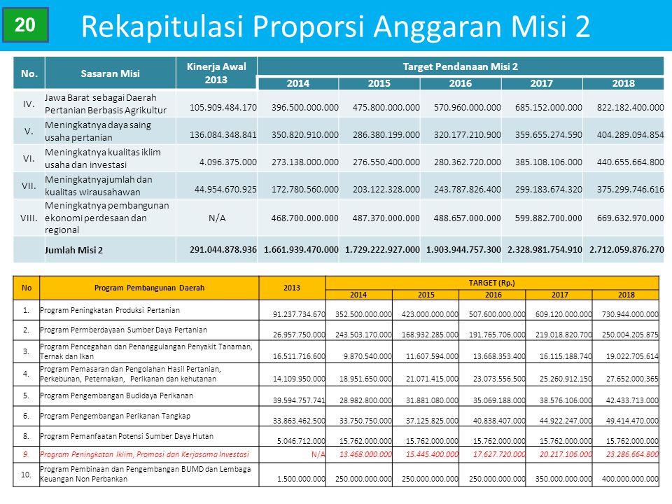 Rekapitulasi Proporsi Anggaran Misi 2 No.Sasaran Misi Kinerja Awal 2013 Target Pendanaan Misi 2 20142015201620172018 IV. Jawa Barat sebagai Daerah Per