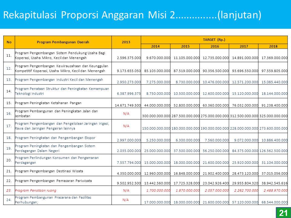 Rekapitulasi Proporsi Anggaran Misi 2...............(lanjutan) NoProgram Pembangunan Daerah2013 TARGET (Rp.) 2014 2015 2016 2017 2018 11. Program Peng