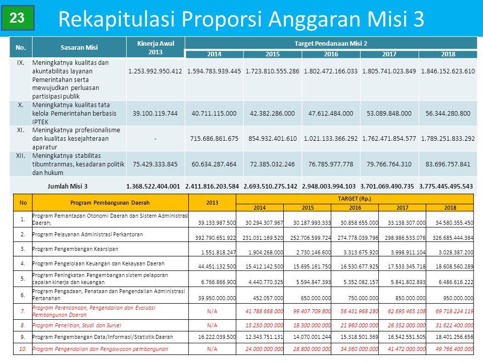 Rekapitulasi Proporsi Anggaran Misi 3 No.Sasaran Misi Kinerja Awal 2013 Target Pendanaan Misi 2 20142015201620172018 IX.Meningkatnya kualitas dan akun