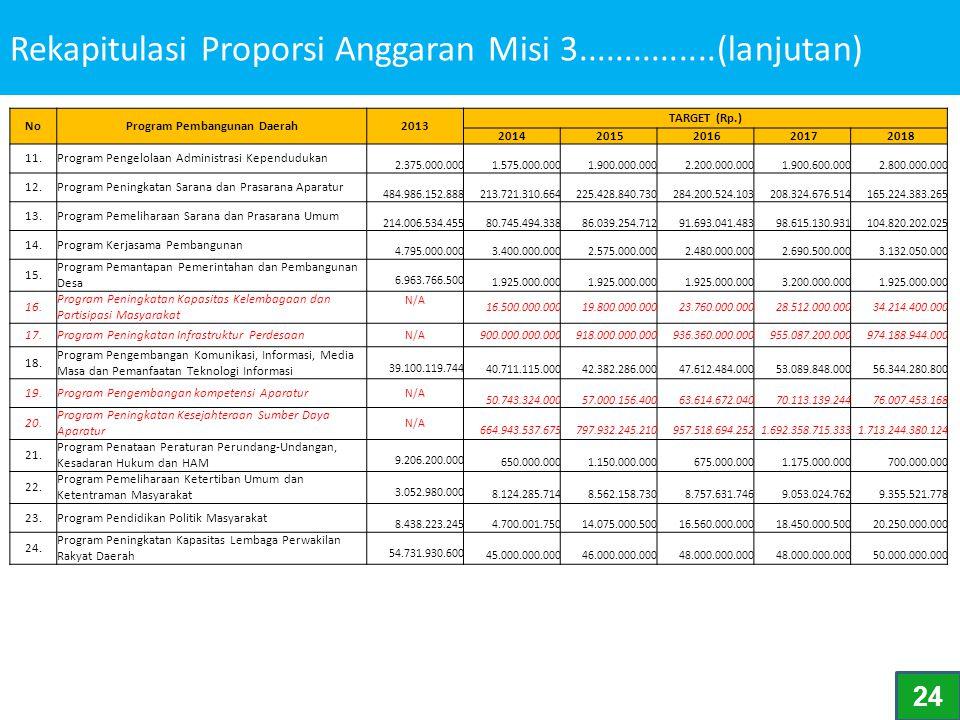 Rekapitulasi Proporsi Anggaran Misi 3...............(lanjutan) NoProgram Pembangunan Daerah2013 TARGET (Rp.) 2014 2015 2016 2017 2018 11.Program Penge