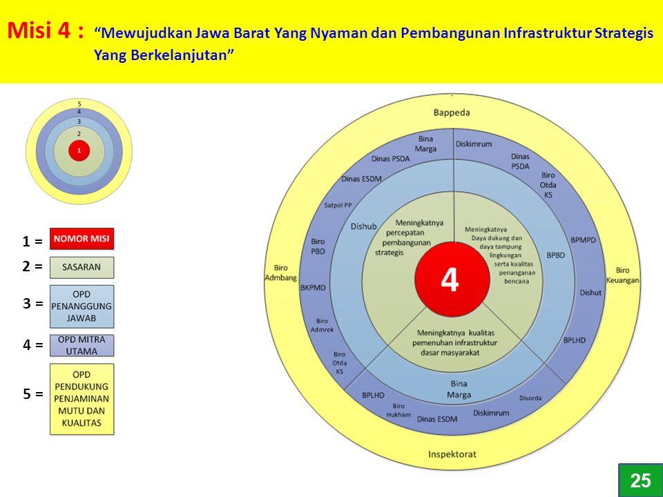 "Misi 4 : ""Mewujudkan Jawa Barat Yang Nyaman dan Pembangunan Infrastruktur Strategis Yang Berkelanjutan"" 1 = 2 = 3 = 4 = 5 = 25"