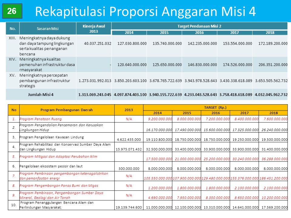 Rekapitulasi Proporsi Anggaran Misi 4 No.Sasaran Misi Kinerja Awal 2013 Target Pendanaan Misi 2 20142015201620172018 XIII.Meningkatnya daya dukung dan
