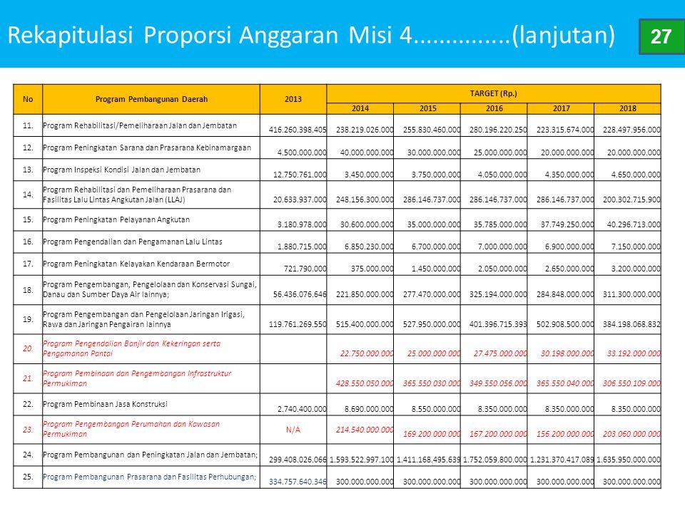 Rekapitulasi Proporsi Anggaran Misi 4...............(lanjutan) NoProgram Pembangunan Daerah2013 TARGET (Rp.) 2014 2015 2016 2017 2018 11.Program Rehab