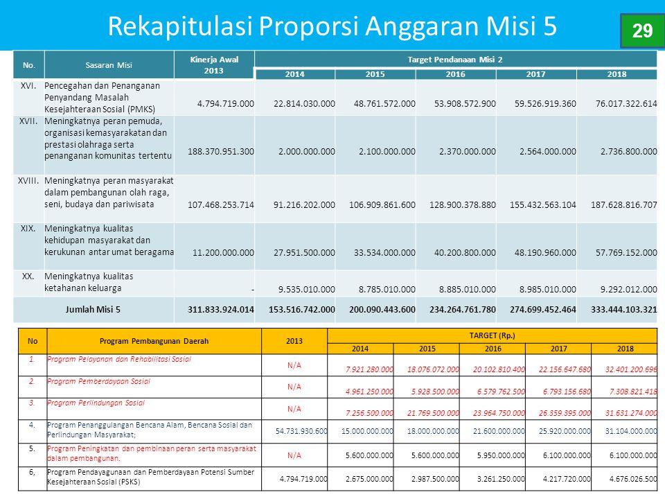 Rekapitulasi Proporsi Anggaran Misi 5 No.Sasaran Misi Kinerja Awal 2013 Target Pendanaan Misi 2 20142015201620172018 XVI.Pencegahan dan Penanganan Pen