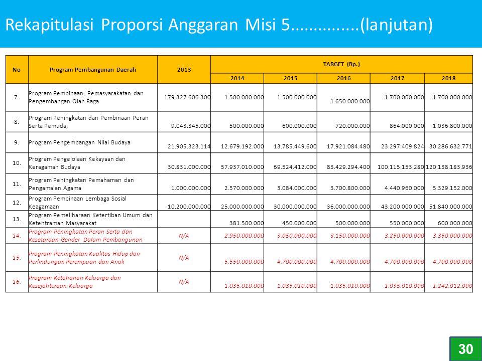 Rekapitulasi Proporsi Anggaran Misi 5...............(lanjutan) NoProgram Pembangunan Daerah2013 TARGET (Rp.) 2014 2015 2016 2017 2018 7. Program Pembi