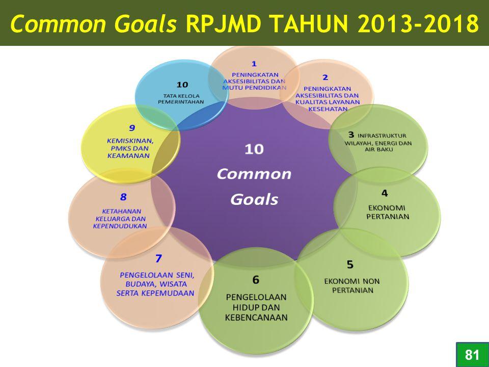 Common Goals RPJMD TAHUN 2013-2018 81