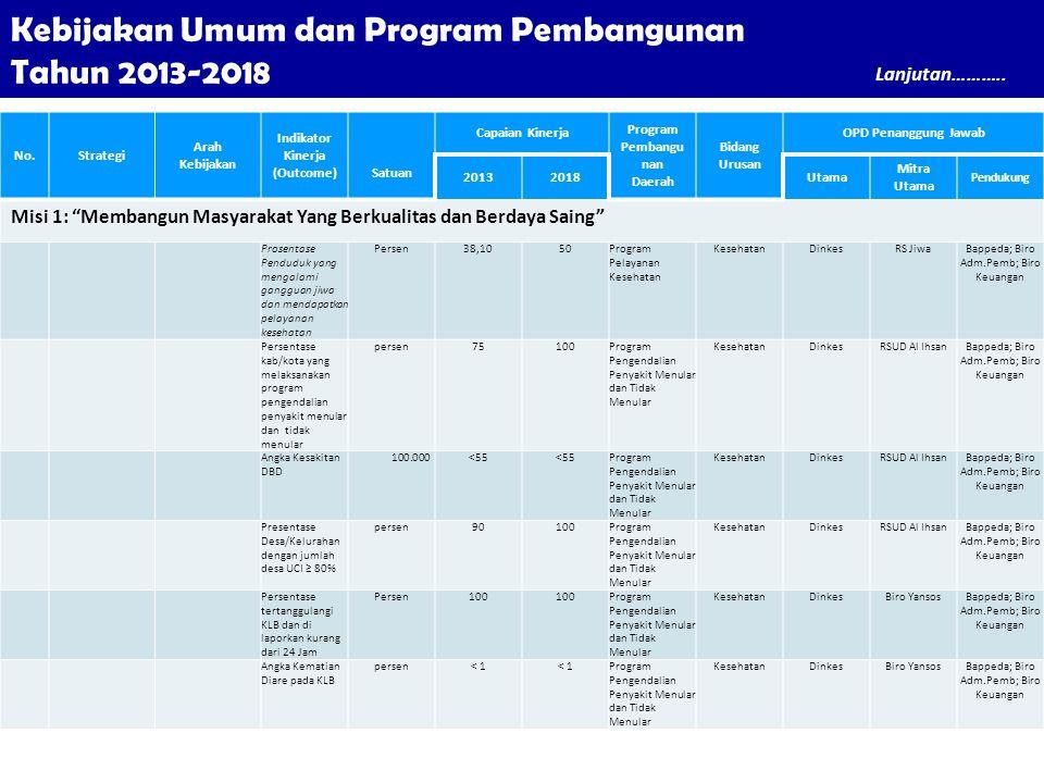 Kebijakan Umum dan Program Pembangunan Tahun 2013-2018 No.Strategi Arah Kebijakan Indikator Kinerja (Outcome)Satuan Capaian Kinerja Program Pembangu n