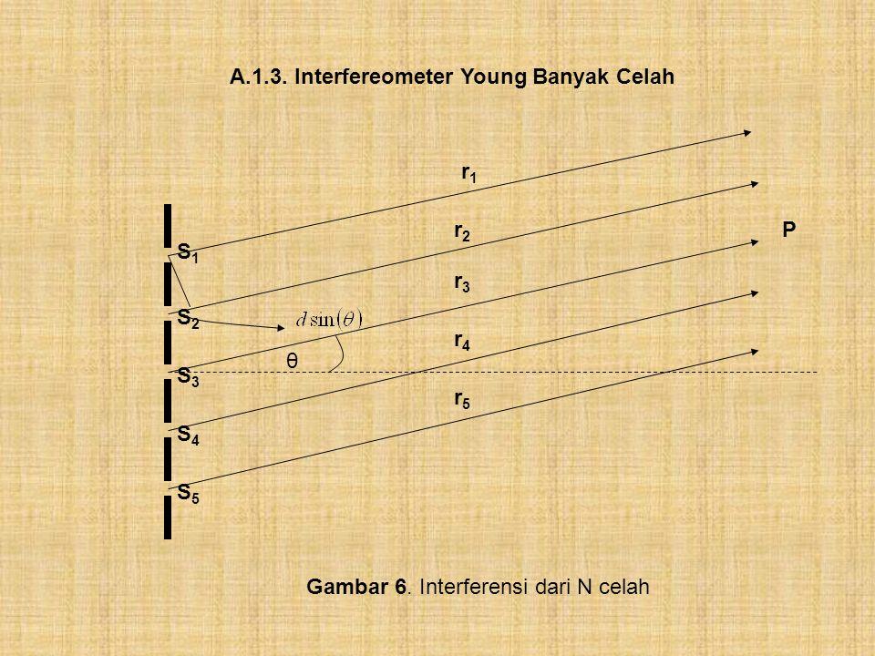 A.1.3. Interfereometer Young Banyak Celah P S3S3 S1S1 S2S2 S4S4 S5S5 θ r1r1 r2r2 r3r3 r4r4 r5r5 Gambar 6. Interferensi dari N celah