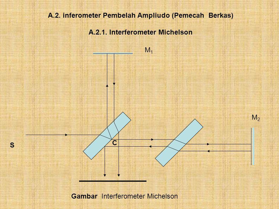 A.2. inferometer Pembelah Ampliudo (Pemecah Berkas) A.2.1. Interferometer Michelson Gambar Interferometer Michelson S M2M2 M1M1 C