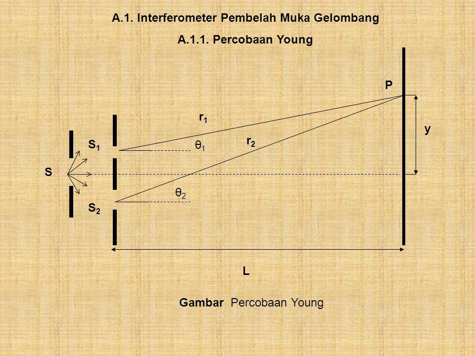 S S1S1 S2S2 L A.1. Interferometer Pembelah Muka Gelombang A.1.1. Percobaan Young P y r1r1 r2r2 θ1θ1 θ2θ2 Gambar Percobaan Young
