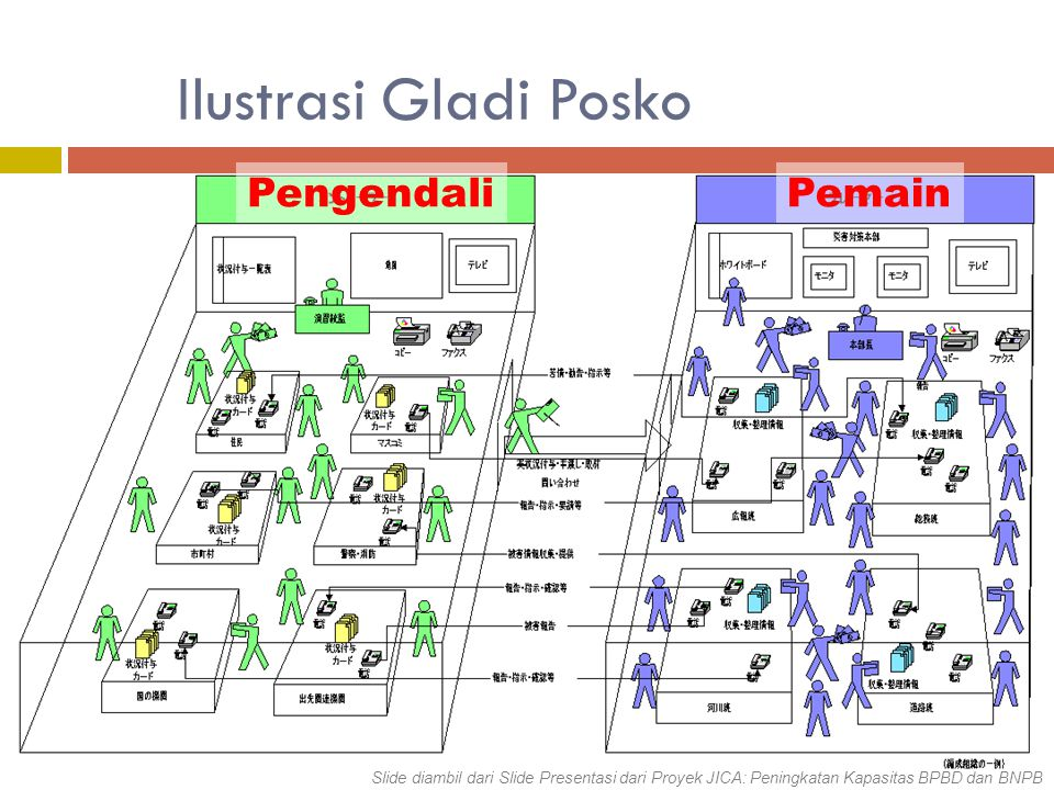 PengendaliPemain Ilustrasi Gladi Posko Slide diambil dari Slide Presentasi dari Proyek JICA: Peningkatan Kapasitas BPBD dan BNPB