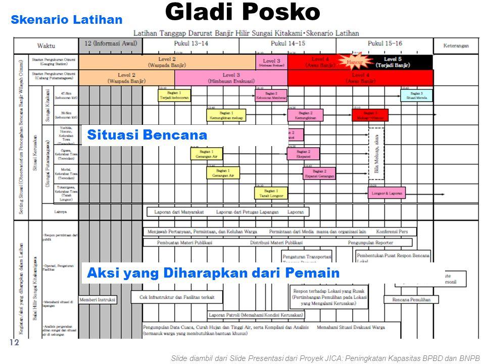 12 Gladi Posko Skenario Latihan Situasi Bencana Aksi yang Diharapkan dari Pemain Slide diambil dari Slide Presentasi dari Proyek JICA: Peningkatan Kap