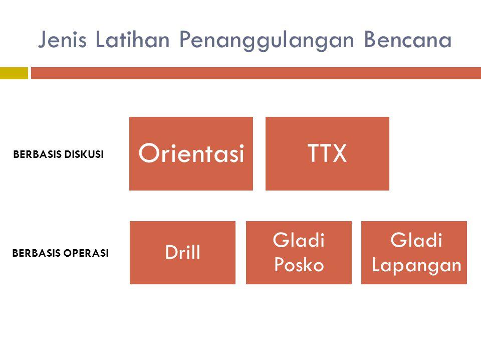 Jenis Latihan Penanggulangan Bencana Drill Gladi Posko Gladi Lapangan TTX Orientasi BERBASIS DISKUSI BERBASIS OPERASI