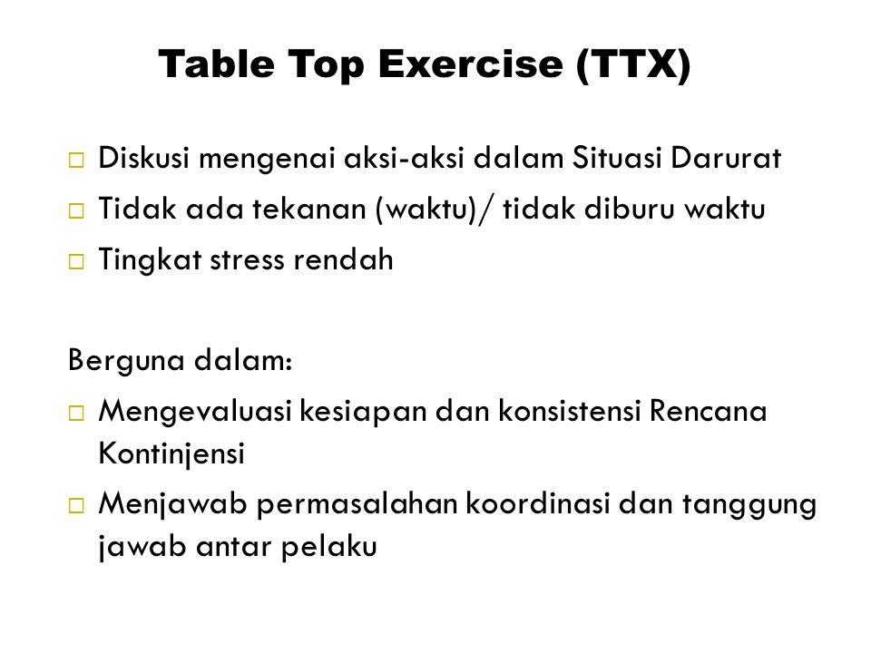 Table Top Exercise (TTX)  Diskusi mengenai aksi-aksi dalam Situasi Darurat  Tidak ada tekanan (waktu)/ tidak diburu waktu  Tingkat stress rendah Be