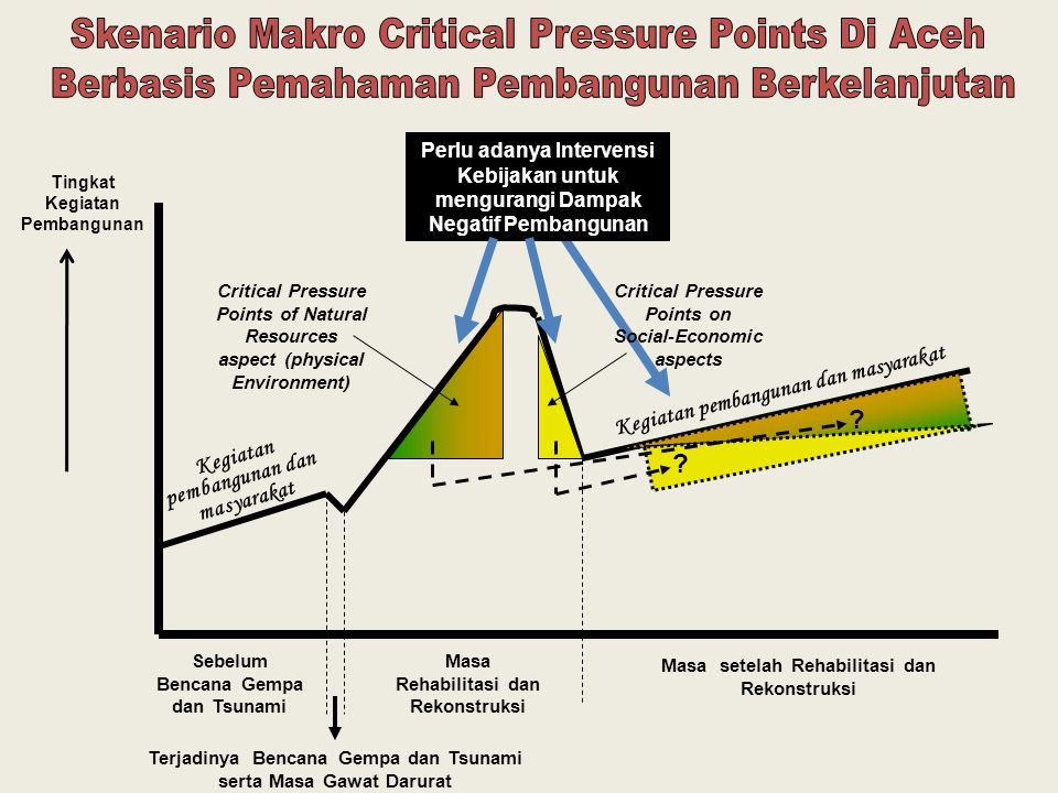 Critical Pressure Points of Natural Resources aspect (physical Environment) Critical Pressure Points on Social-Economic aspects Kegiatan pembangunan d