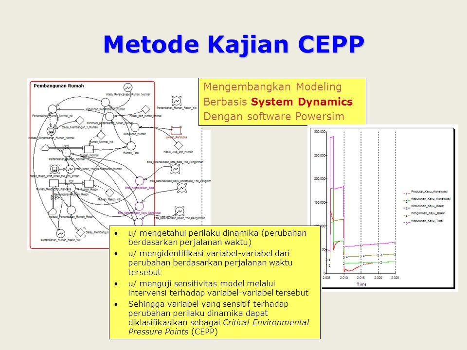Metode Kajian CEPP Mengembangkan Modeling Berbasis System Dynamics Dengan software Powersim Mengembangkan Modeling Berbasis System Dynamics Dengan software Powersim u/ mengetahui perilaku dinamika (perubahan berdasarkan perjalanan waktu) u/ mengidentifikasi variabel-variabel dari perubahan berdasarkan perjalanan waktu tersebut u/ menguji sensitivitas model melalui intervensi terhadap variabel-variabel tersebut Sehingga variabel yang sensitif terhadap perubahan perilaku dinamika dapat diklasifikasikan sebagai Critical Environmental Pressure Points (CEPP) u/ mengetahui perilaku dinamika (perubahan berdasarkan perjalanan waktu) u/ mengidentifikasi variabel-variabel dari perubahan berdasarkan perjalanan waktu tersebut u/ menguji sensitivitas model melalui intervensi terhadap variabel-variabel tersebut Sehingga variabel yang sensitif terhadap perubahan perilaku dinamika dapat diklasifikasikan sebagai Critical Environmental Pressure Points (CEPP)
