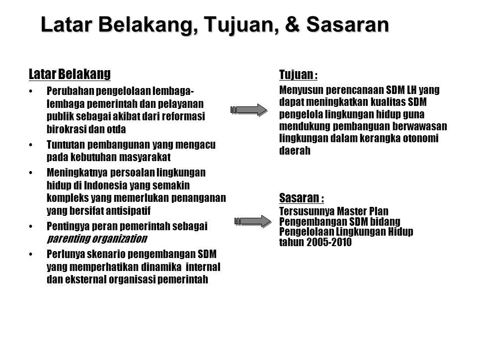 Permasalahan & Ruang Lingkup Ruang Lingkup 1.Mengkaji arah atau tren fenomena permasalahan lingkungan hidup di Indonesia sampai dengan 2010 2.Mengkaji arah atau tren peran pemerintah di antara stakeholder pengelola lingkungan hidup di indonesia 3.Mengkaji permasalahan instansi pemerintah pengelola LH 4.Mengkaji tuntutan kinerja instansi pemerintah pengelola LH sampai dengan tahun 2010 5.Mengkaji kelayakan struktur manejemen instansi pemerintah pengelola LH sesuai dengan tuntutan kinerja 6.Merumuskan kebutuhan dan kualifikasi SDM pada instansi pemerintah pengelola LH 7.Melakukan critical review terhadap Master Plan SDM LH 2005-2010 sebelumnya 8.Merancang garis besar startegi (Master Plan) pengembangan SDM pada instansi pemerintah pengelola LH berdasarkan pendekatan skenario Permasalahan : 1.Bagaimana pemahaman kebutuhan pelaksanaan pembangunan berwawasan lingkungan hidup di Indonesia.