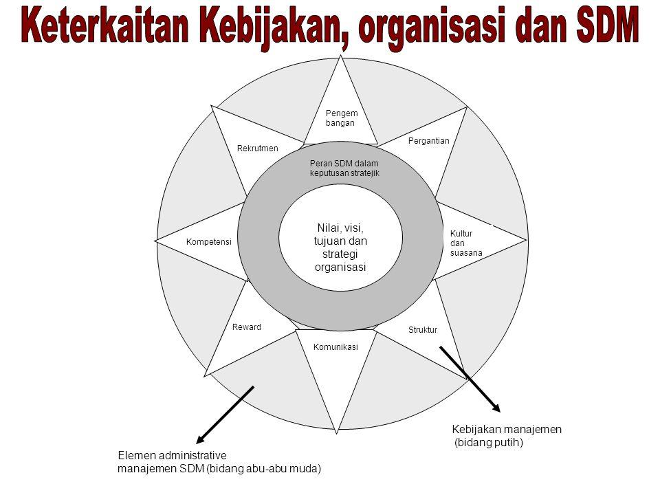 Apa yang dibutuhkan organisasi Bagaimana situasi mempengaruhi SDM Apa kendala antara yang diperlukan dan yang dimiliki Apa yang telah dilakukan untuk mengatasi masalah ini Apa yang telah dimiliki organisasi Revisi kebijakan manajemen SDM Rencana dan program Monitor dan evaluasi