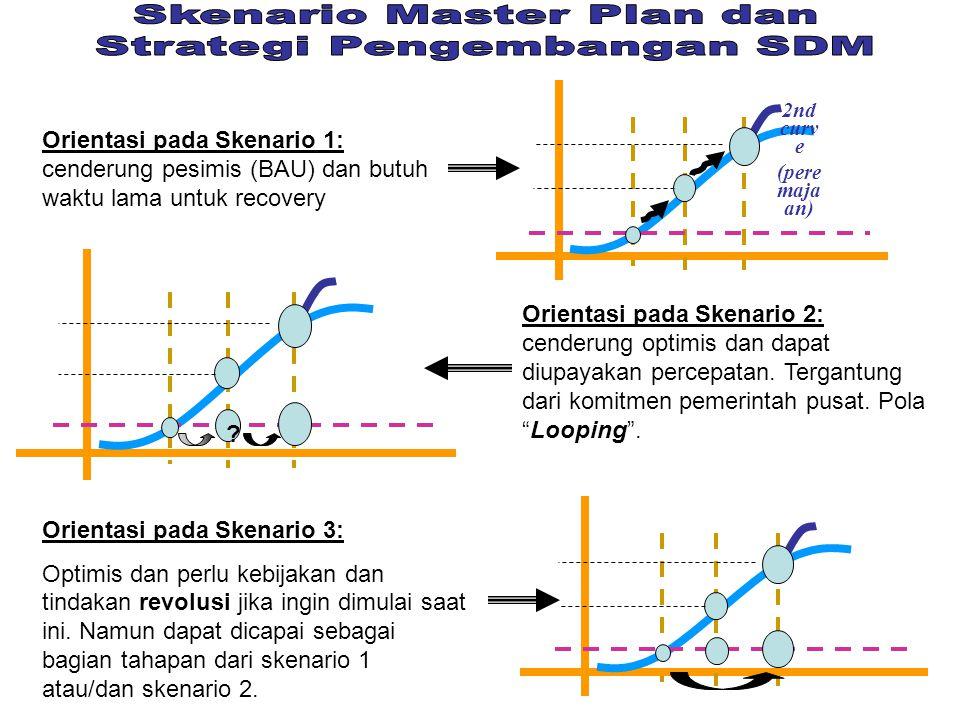 Implikasi Program 1 (jabaran skenario 1): Menetapkan kembali prioritas pemb.