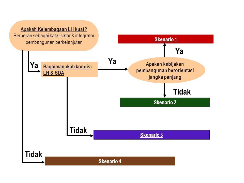 Orientasi penyelesaian akar masalah Skenario 1 (multisectoral) Skenario 2 (sectoral) Skenario 3 (deep sectoral) Skenario pesimis Skenario optimis Skenario Kelembagaan LH Skenario SDA & LH