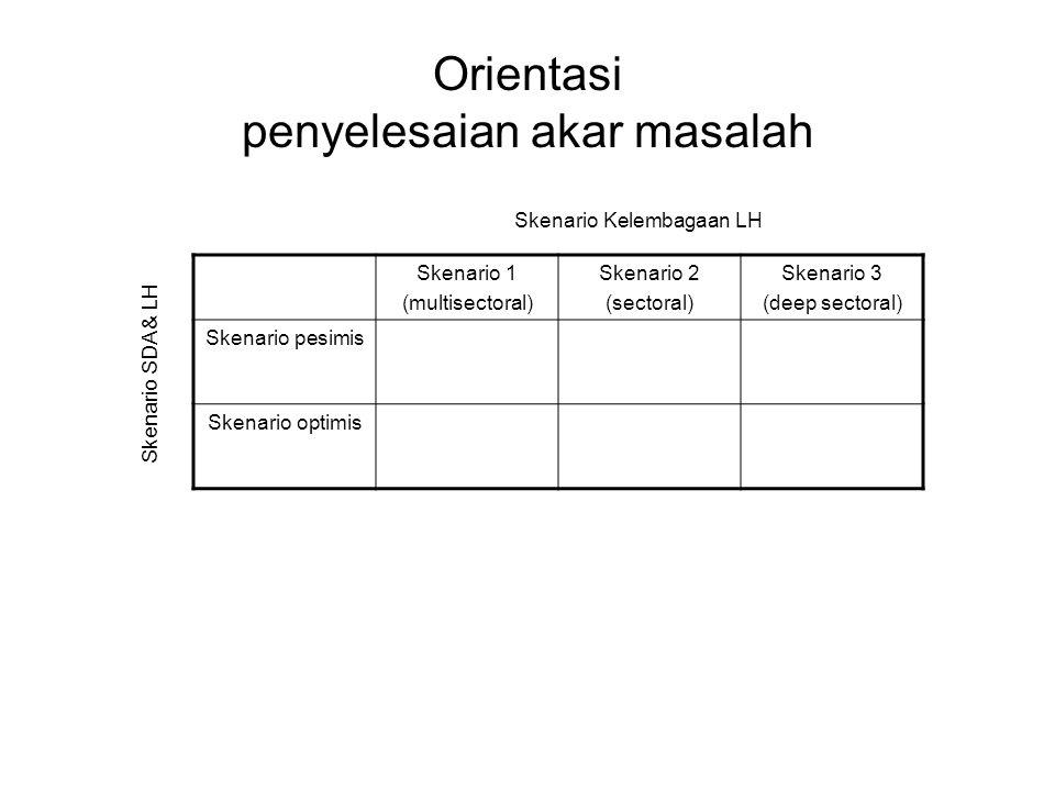 Orientasi pengembangan SDM Skenario 1 (multisectoral) Skenario 2 (sectoral) Skenario 3 (deep sectoral) Skenario pesimis Leverage, Propietry LeverageComodity, Leverage Skenario optimis Leverage, Propietry LeverageComodity, Leverage Skenario Kelembagaan LH Skenario SDA & LH 1.Comodity : kemampuan yang mudah dilatih dan sifatnya hampir sama untuk setiap lembaga.