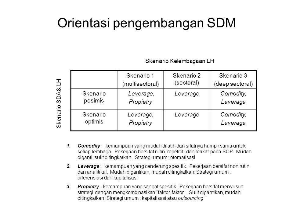 Orientasi pengembangan SDM Skenario 1 (multisectoral) Skenario 2 (sectoral) Skenario 3 (deep sectoral) Skenario pesimis Leverage, Propietry LeverageCo