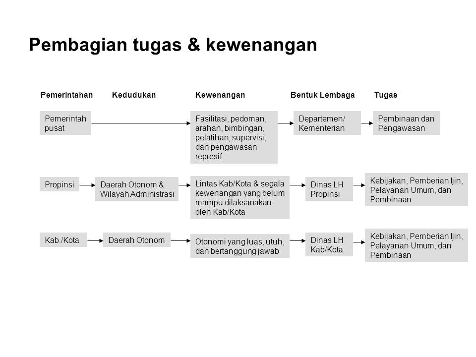 Gambar 3.1 Struktur Pemerintahan dan Pengelolaan Lingkungan KECAMATAN DESA/ KELURAHAN PRESIDEN Departemen Sektoral DEPDAGRI BANGDA MEN.