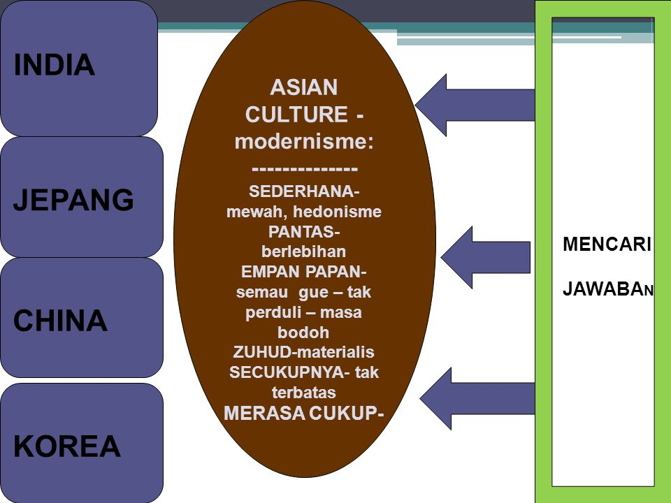 INDIA JEPANG CHINA KOREA ASIAN CULTURE - modernisme: -------------- SEDERHANA- mewah, hedonisme PANTAS- berlebihan EMPAN PAPAN- semau gue – tak perdul