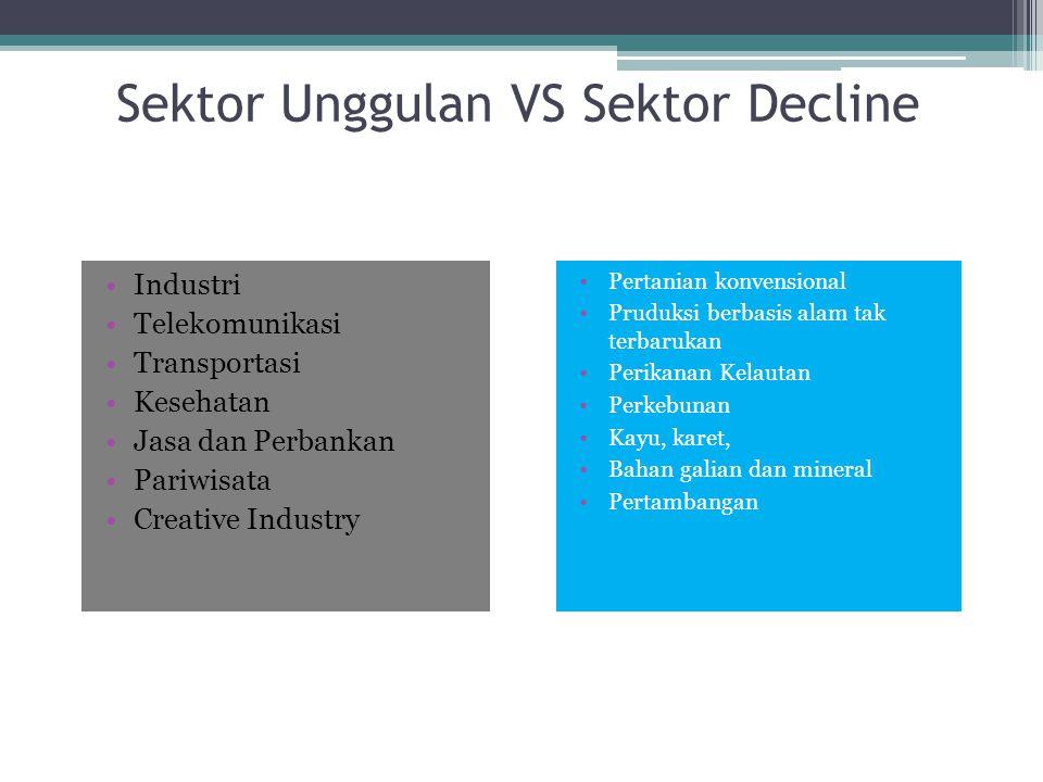 Sektor Unggulan VS Sektor Decline Industri Telekomunikasi Transportasi Kesehatan Jasa dan Perbankan Pariwisata Creative Industry Pertanian konvensiona