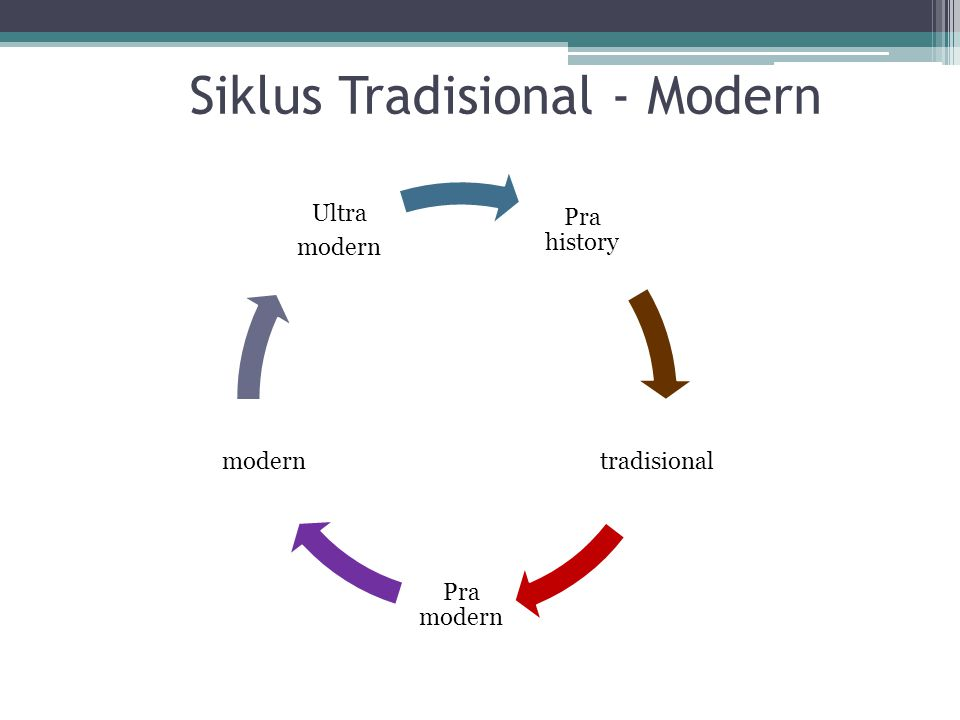 Siklus Tradisional - Modern Pra history tradisional Pra modern modern Ultra modern