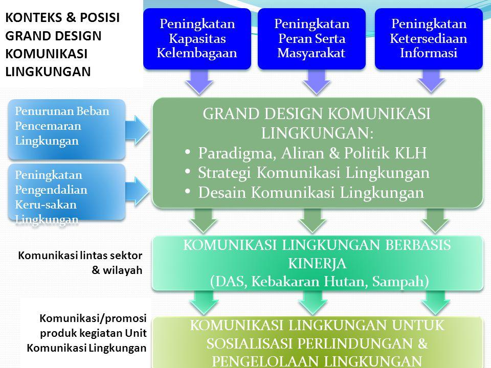 Komunikasi/promosi produk kegiatan Unit Komunikasi Lingkungan Peningkatan Pengendalian Keru-sakan Lingkungan Penurunan Beban Pencemaran Lingkungan Pen