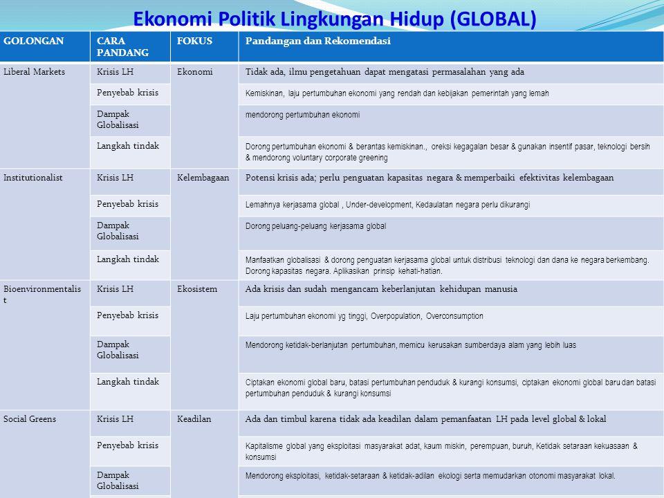 Ekonomi Politik Lingkungan Hidup (GLOBAL) GOLONGANCARA PANDANG FOKUSPandangan dan Rekomendasi Liberal MarketsKrisis LHEkonomiTidak ada, ilmu pengetahu