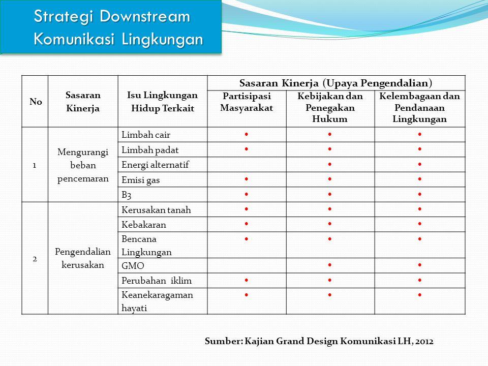 Strategi Downstream Komunikasi Lingkungan No Sasaran Kinerja Isu Lingkungan Hidup Terkait Sasaran Kinerja (Upaya Pengendalian) Partisipasi Masyarakat