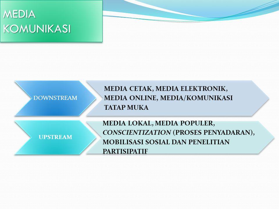 MEDIAKOMUNIKASIMEDIAKOMUNIKASI DOWNSTREAM MEDIA CETAK, MEDIA ELEKTRONIK, MEDIA ONLINE, MEDIA/KOMUNIKASI TATAP MUKA UPSTREAM MEDIA LOKAL, MEDIA POPULER