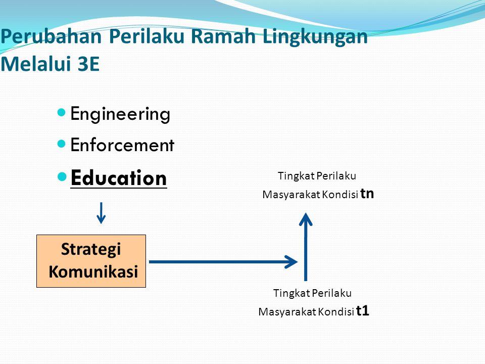 Perubahan Perilaku Ramah Lingkungan Melalui 3E Engineering Enforcement Education Strategi Komunikasi Tingkat Perilaku Masyarakat Kondisi t1 Tingkat Pe