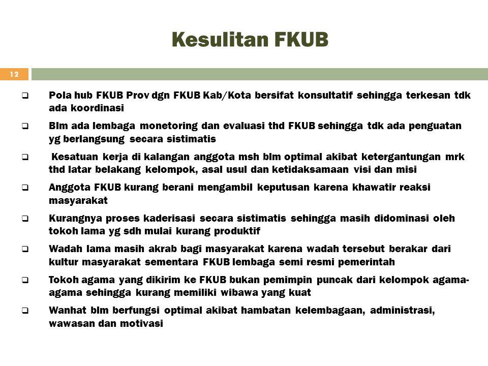 Kesulitan FKUB 12  Pola hub FKUB Prov dgn FKUB Kab/Kota bersifat konsultatif sehingga terkesan tdk ada koordinasi  Blm ada lembaga monetoring dan ev