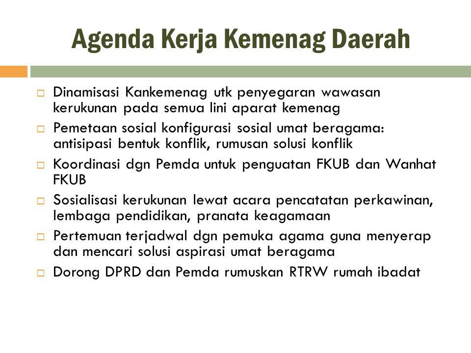 Agenda Kerja Kemenag Daerah  Dinamisasi Kankemenag utk penyegaran wawasan kerukunan pada semua lini aparat kemenag  Pemetaan sosial konfigurasi sosi