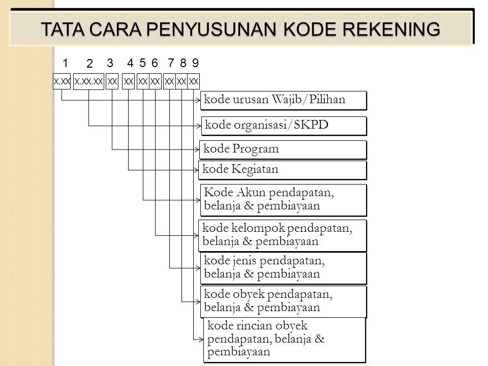 TATA CARA PENYUSUNAN KODE REKENING kode kelompok pendapatan, belanja & pembiayaan kode urusan Wajib/Pilihan kode organisasi/SKPD kode Program Kode Akun pendapatan, belanja & pembiayaan kode Kegiatan kode jenis pendapatan, belanja & pembiayaan kode obyek pendapatan, belanja & pembiayaan kode rincian obyek pendapatan, belanja & pembiayaan X.XX X.XX.XX XX 1 2 3456789