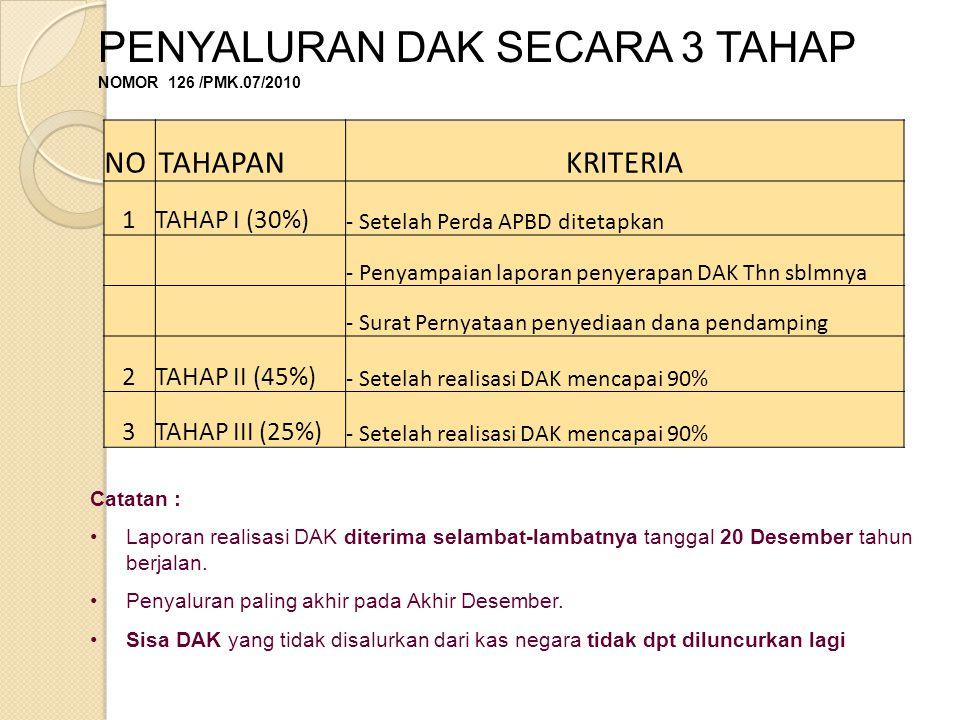 Catatan : Laporan realisasi DAK diterima selambat-lambatnya tanggal 20 Desember tahun berjalan.